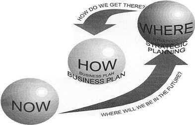 business_planning-Process