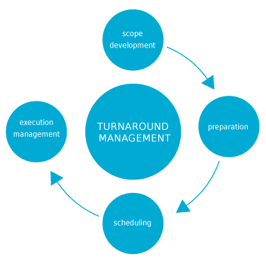 turn-around-mgt-url