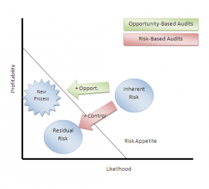 Inherent Risk Residual Risk Based Auditing Opportunity Based Audit