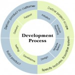 application_development