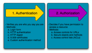 authentication_authorization