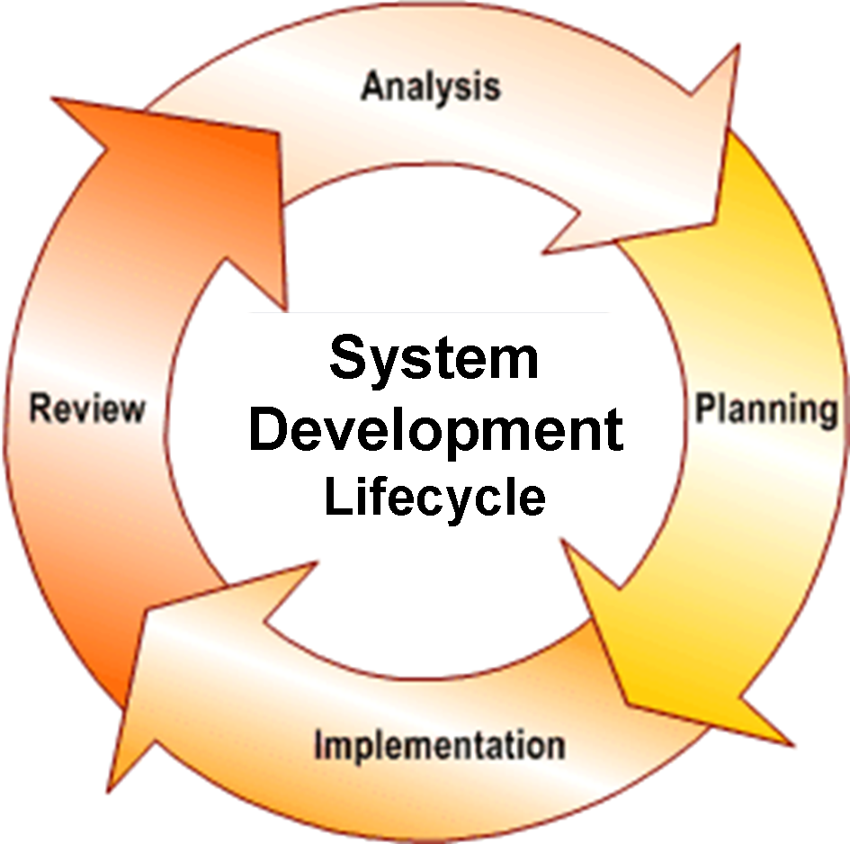 implementation of as is system There is no certainty that management control systems will always be effective, either in terms of design or in terms of implementation these systems can only increase the probability of achievement of organizational objectives of effectiveness, efficiency, accuracy of financial reporting, and compliance.