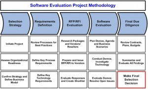 software-evaluation