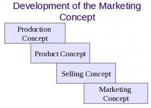 development of marketing concept
