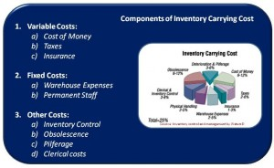 inventory-carrying-cost
