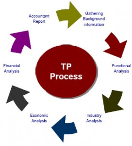 transfer-pricing-process